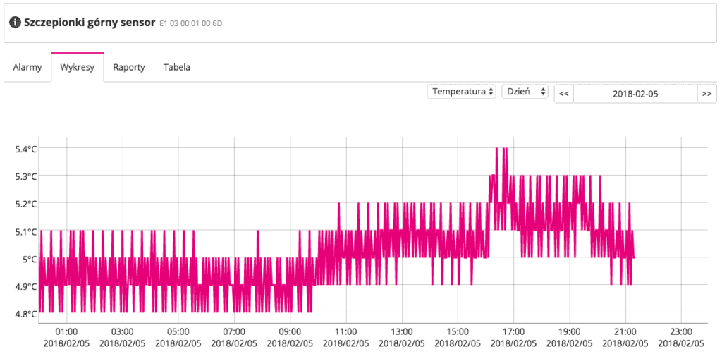 System monitorowania temperatury Efento Cloud dla bezpieczeństwa pacjentów