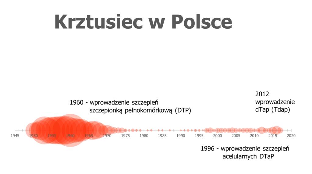 krztusiec w Polsce wykres
