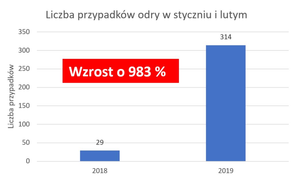 Epidemia odry w Polsce 2019