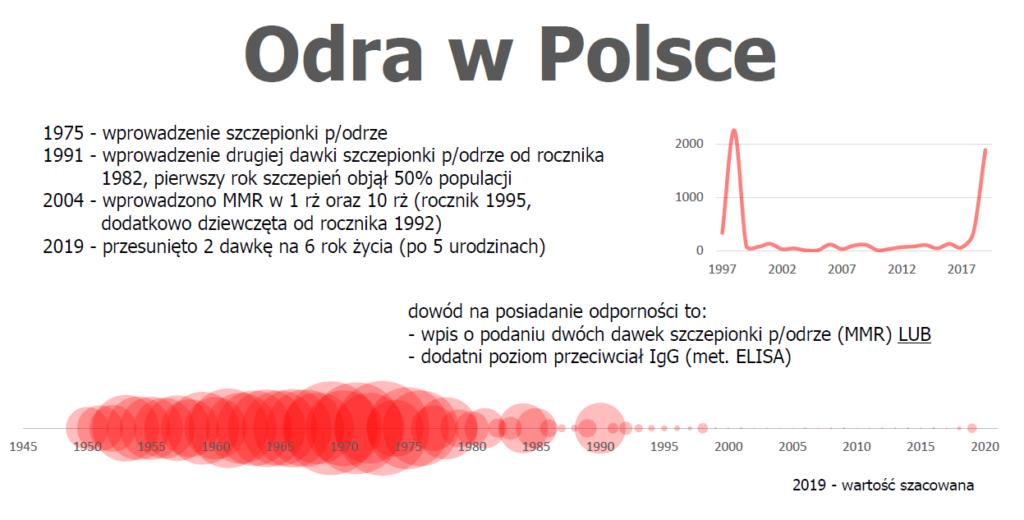 Odra w Polsce 2019 dane skumulowane